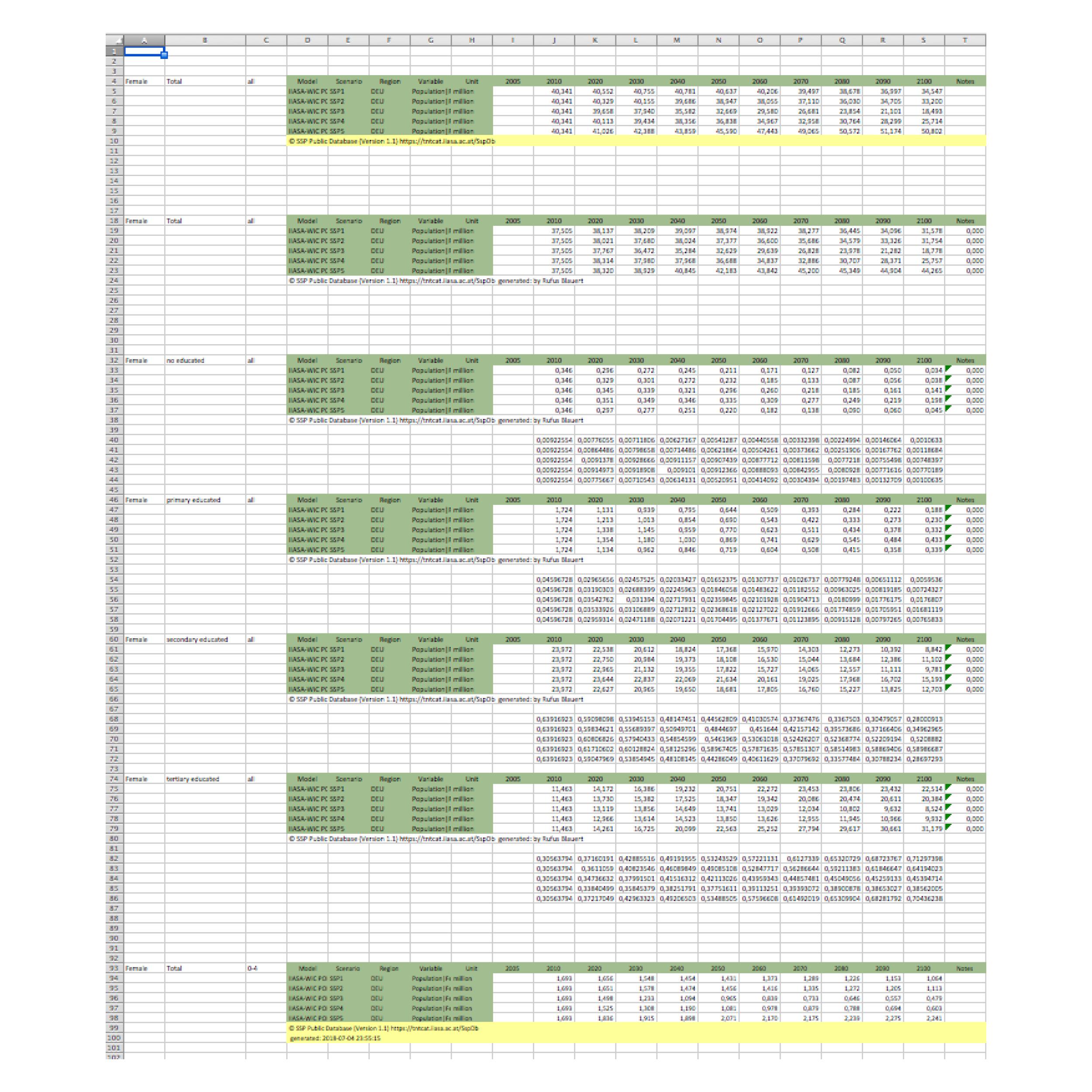 Um die Daten für männlich und weiblich zusammenführen zu können und eigene Berechnungen anstellen zu können, musste ich viele einzelne Dateien zusammenfügen und eine eigene erstellen. Ein individualisiertere Abfrage bietet das Tool zu dem Zeitpunkt noch nicht.