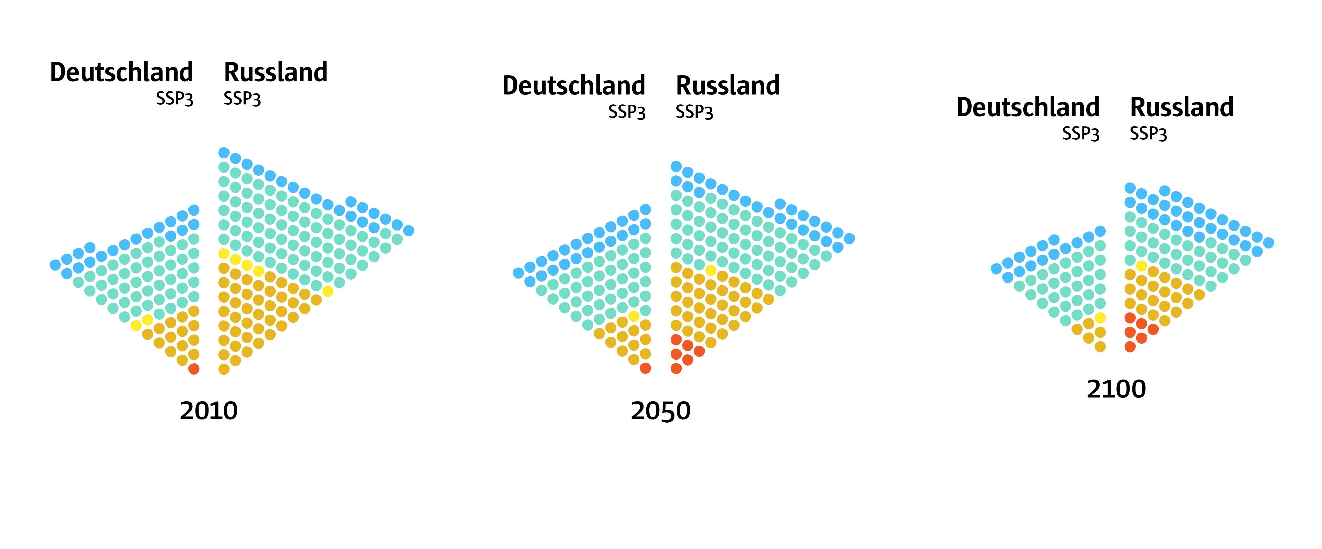Beispiel Visualisierung von dem Vergleich der Bevölkerungszahl Deutschland und Russlands - in Verbindung mit dem Bildungsstand